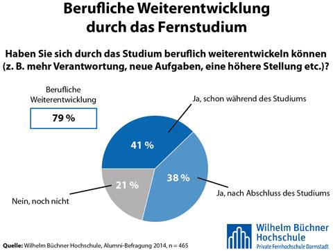 Wilhelm Büchner Hochschule Studie